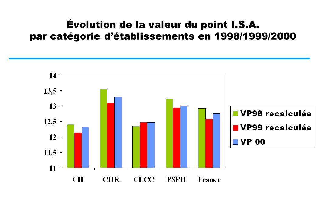 Comparaisons régionales données P.M.S.I.-M.C.O. 1998/1999/2000 Moyenne nationale 2000: 12,68