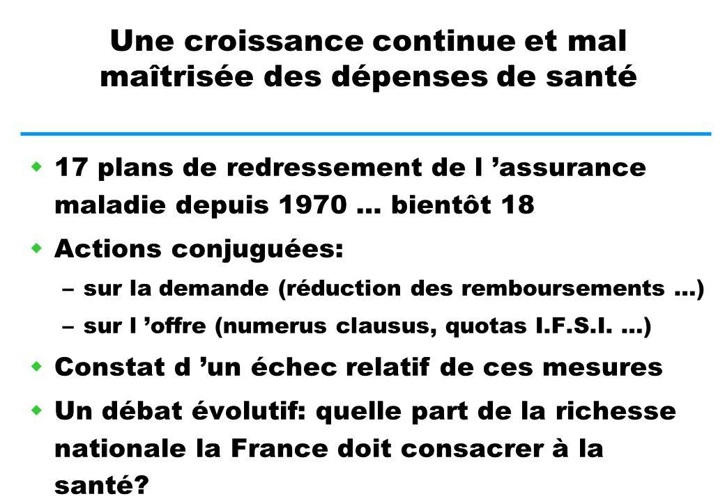 REPARTITION DES ETABLISSEMENTS SELON LE MODE DE FINANCEMENT (en nombre de lits et places)