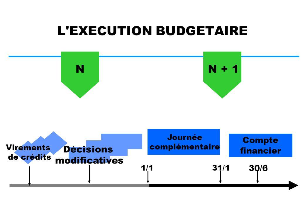 LA DETERMINATION DES CHARGES AUTORISEES charges autorisées de n-1 (budget primitif + décisions modificatives) moins charges gagées par des produits d activités subsidiaires de n-1 plus « effet report » moins crédits non reconductibles AJUSTEMENT (+/-) SUR LA BASE DU PMSI = Nouvelle base budgétaire Actualisation (en+/-) en fonction de la dotation régionale plus mesures nouvelles = Budget actualisé de n plus prévisions de charges gagées par des produits subsidiaires de n = Budget autorisé de n