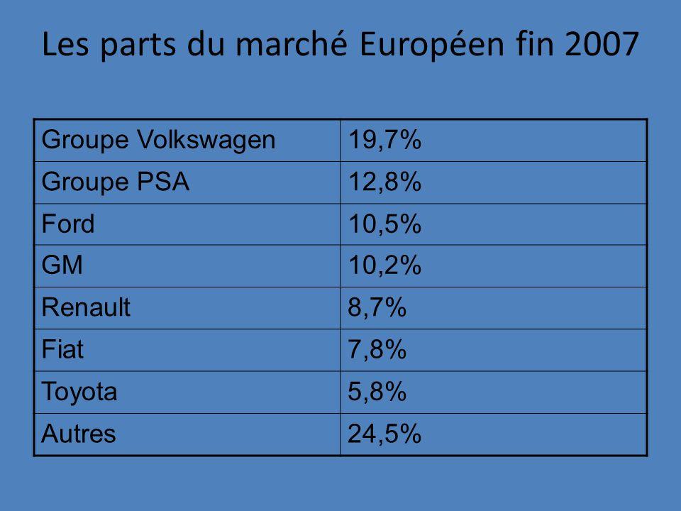 Les parts du marché Européen fin 2007 Groupe Volkswagen19,7% Groupe PSA12,8% Ford10,5% GM10,2% Renault8,7% Fiat7,8% Toyota5,8% Autres24,5%