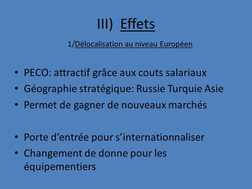 III) Effets PECO: attractif grâce aux couts salariaux Géographie stratégique: Russie Turquie Asie Permet de gagner de nouveaux marchés Porte dentrée p