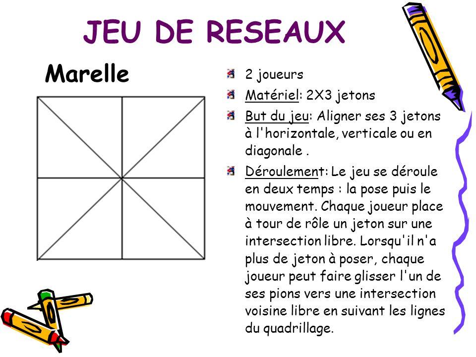 JEU DE RESEAUX 2 joueurs Matériel: 2X3 jetons But du jeu: Aligner ses 3 jetons à l'horizontale, verticale ou en diagonale. Déroulement: Le jeu se déro