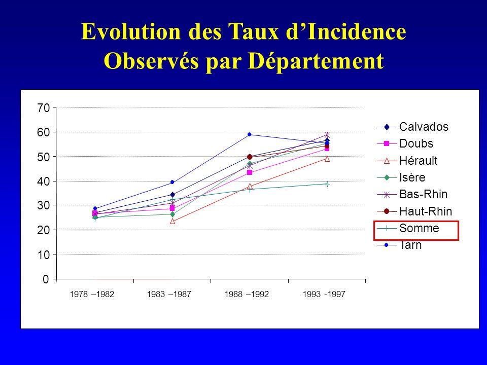 Evolution des Taux dIncidence Observés par Département 0 10 20 30 40 50 60 70 1978 –19821983 –19871988 –19921993 -1997 Calvados Doubs Hérault Isère Ba