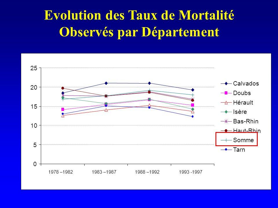 Evolution des Taux de Mortalité Observés par Département 0 5 10 15 20 25 1978 –19821983 –19871988 –19921993 -1997 Calvados Doubs Hérault Isère Bas-Rhi