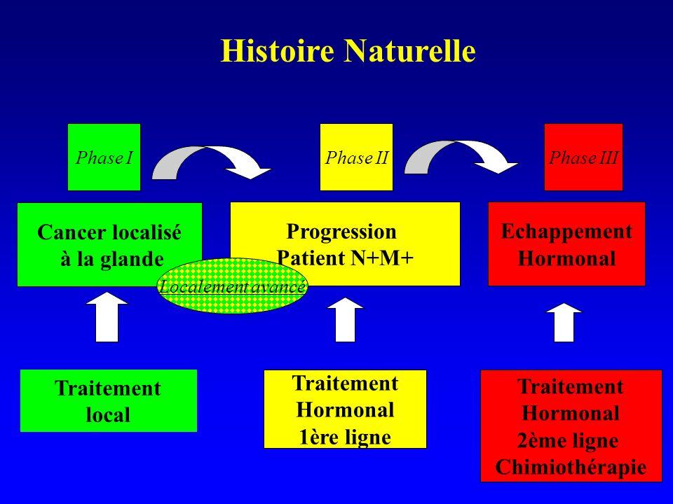 Histoire Naturelle Cancer localisé à la glande Echappement Hormonal Traitement local Traitement Hormonal 1ère ligne Traitement Hormonal 2ème ligne Chi