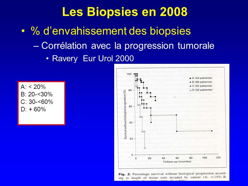 Les Biopsies en 2008 % denvahissement des biopsies –Corrélation avec la progression tumorale Ravery Eur Urol 2000 A: < 20% B: 20-<30% C: 30-<60% D: +