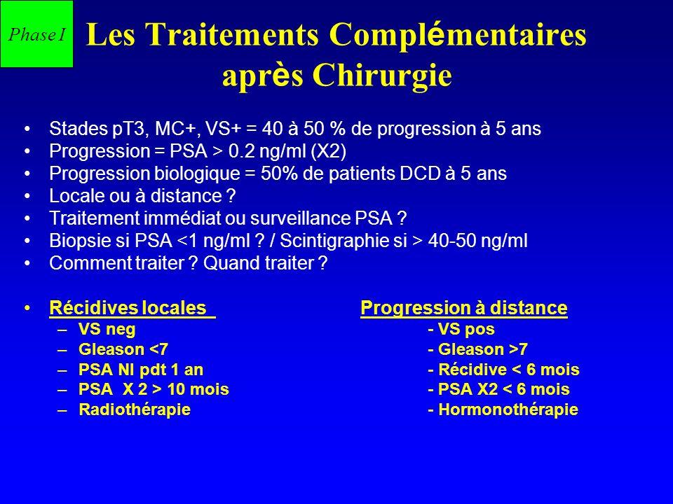 Les Traitements Compl é mentaires apr è s Chirurgie Stades pT3, MC+, VS+ = 40 à 50 % de progression à 5 ans Progression = PSA > 0.2 ng/ml (X2) Progres