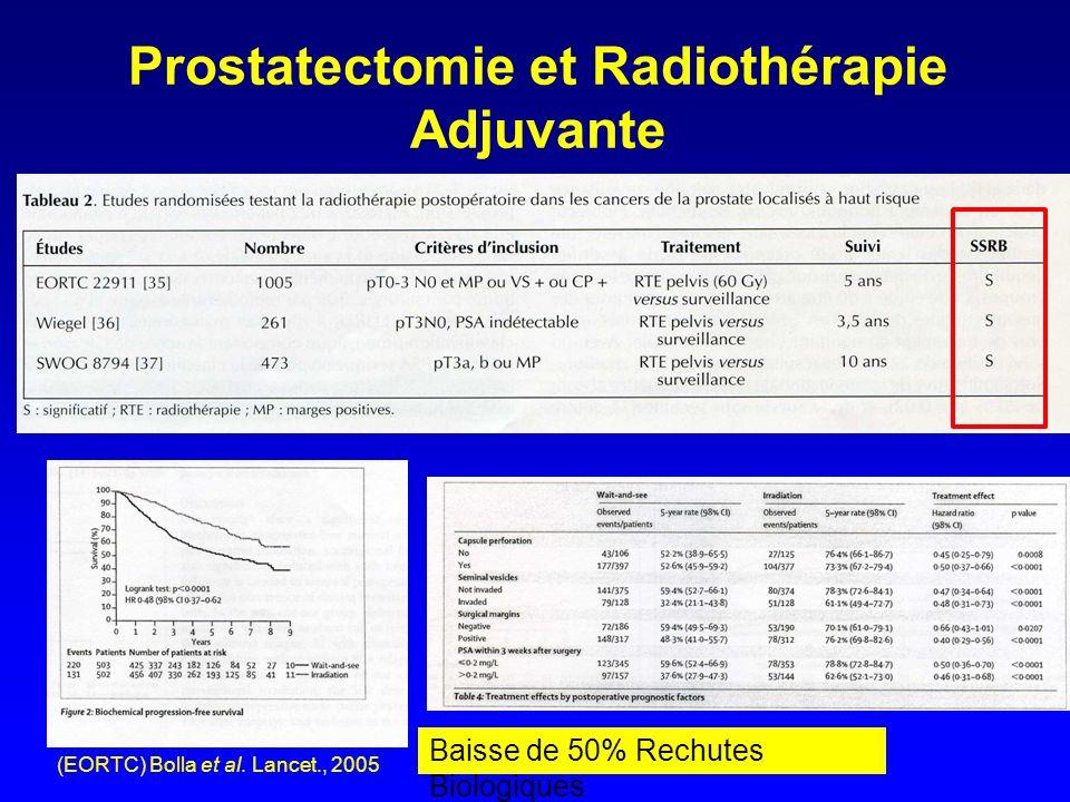 Prostatectomie et Radiothérapie Adjuvante (EORTC) Bolla et al. Lancet., 2005 Baisse de 50% Rechutes Biologiques