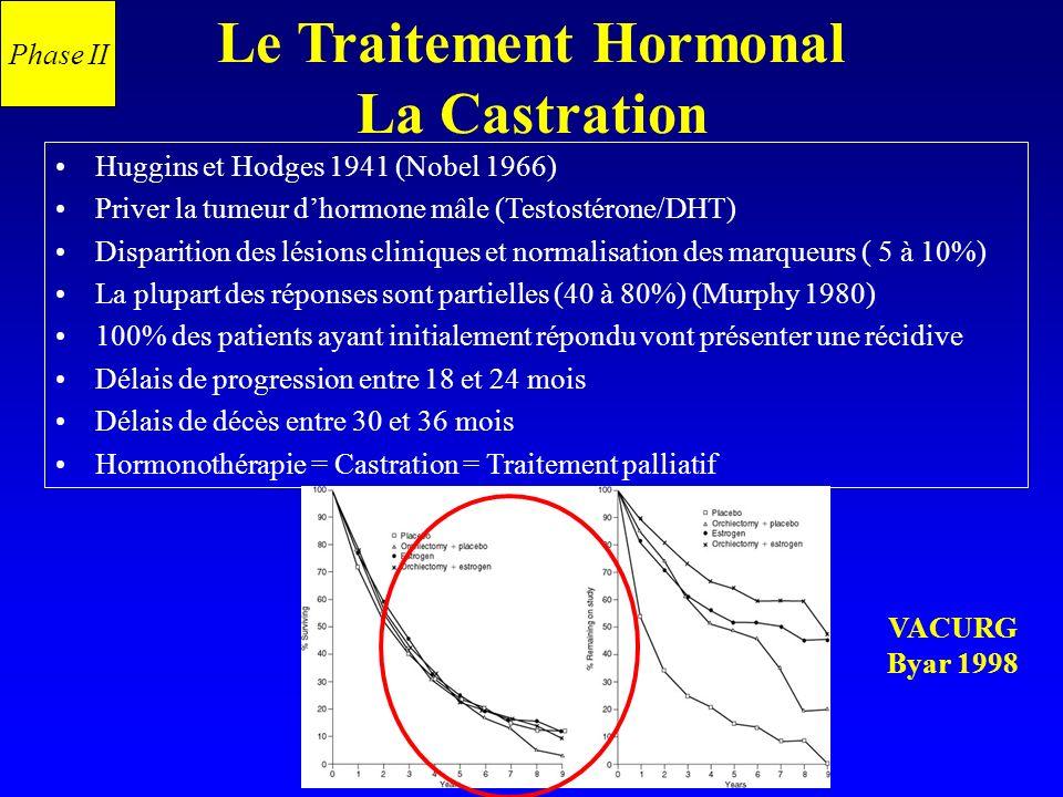 Le Traitement Hormonal La Castration Huggins et Hodges 1941 (Nobel 1966) Priver la tumeur dhormone mâle (Testostérone/DHT) Disparition des lésions cli