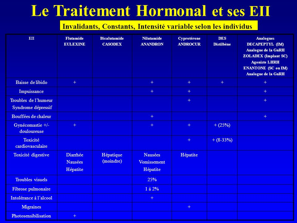 Le Traitement Hormonal et ses EII Invalidants, Constants, Intensité variable selon les individus EIIFlutamide EULEXINE Bicalutamide CASODEX Nilutamide