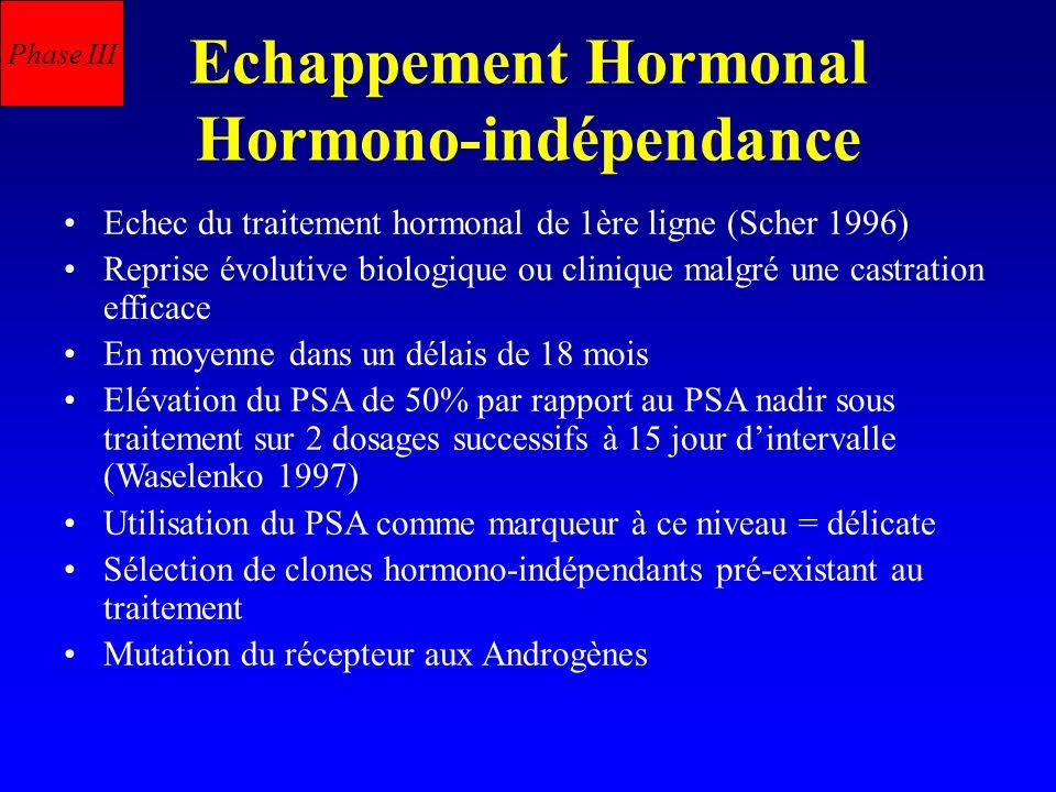 Echappement Hormonal Hormono-indépendance Echec du traitement hormonal de 1ère ligne (Scher 1996) Reprise évolutive biologique ou clinique malgré une