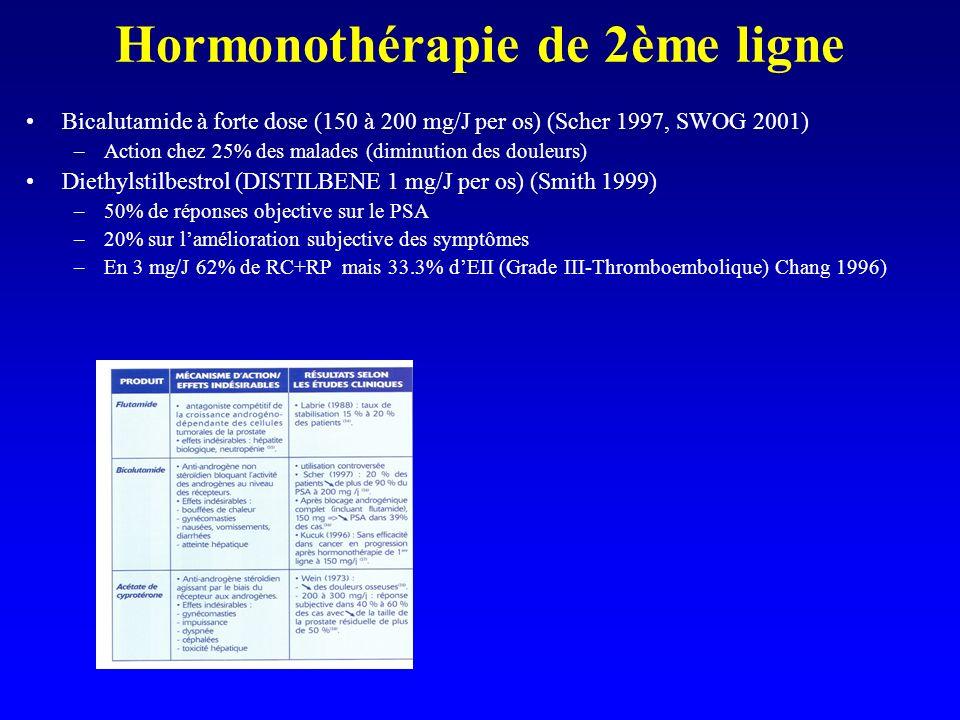 Hormonothérapie de 2ème ligne Bicalutamide à forte dose (150 à 200 mg/J per os) (Scher 1997, SWOG 2001) –Action chez 25% des malades (diminution des d