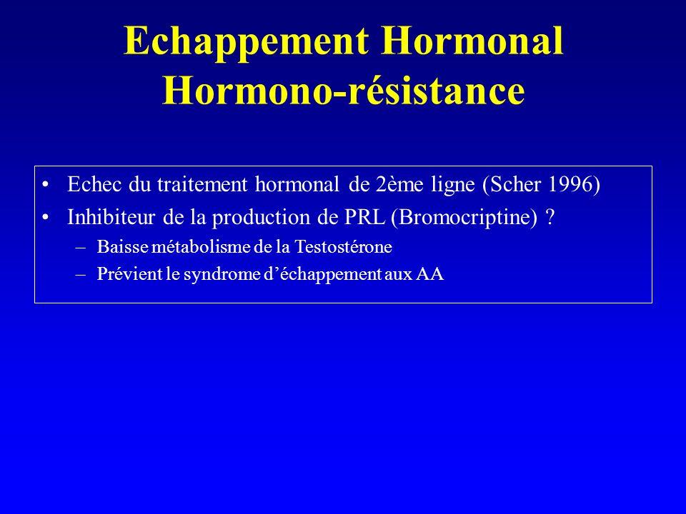 Echappement Hormonal Hormono-résistance Echec du traitement hormonal de 2ème ligne (Scher 1996) Inhibiteur de la production de PRL (Bromocriptine) ? –