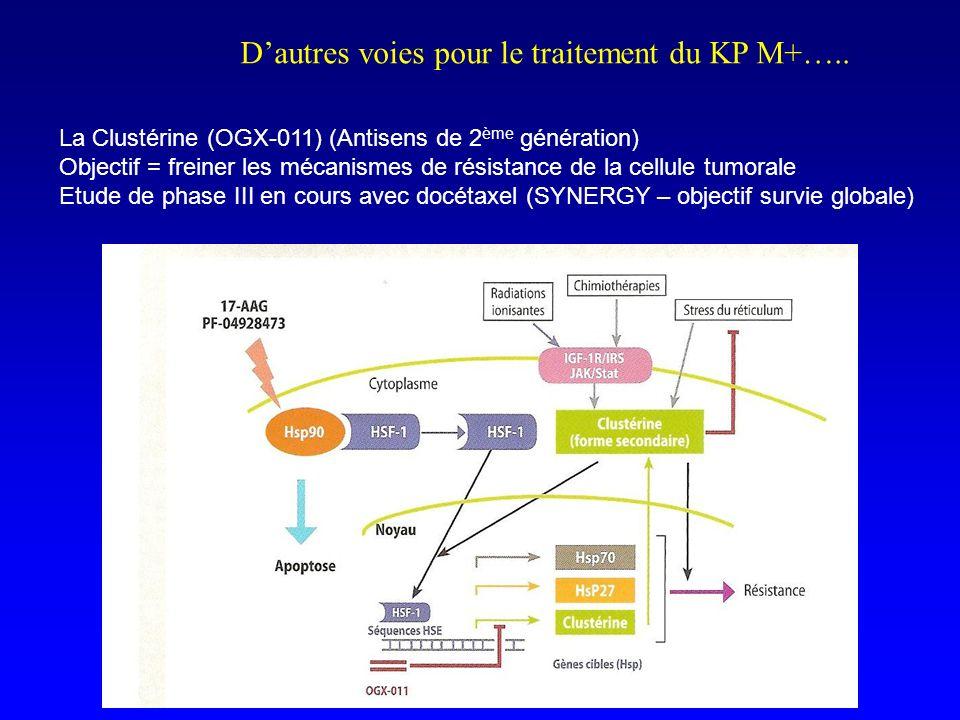 Dautres voies pour le traitement du KP M+….. La Clustérine (OGX-011) (Antisens de 2 ème génération) Objectif = freiner les mécanismes de résistance de