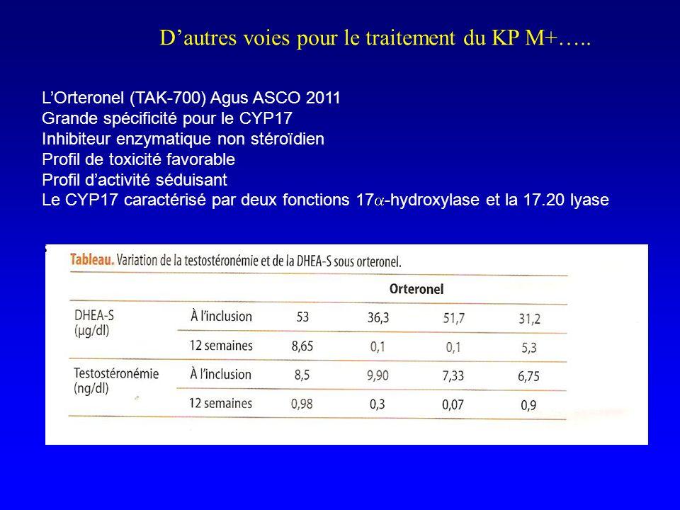 Dautres voies pour le traitement du KP M+….. LOrteronel (TAK-700) Agus ASCO 2011 Grande spécificité pour le CYP17 Inhibiteur enzymatique non stéroïdie