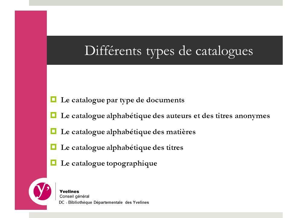 Différents types de catalogues Le catalogue par type de documents Le catalogue alphabétique des auteurs et des titres anonymes Le catalogue alphabétiq