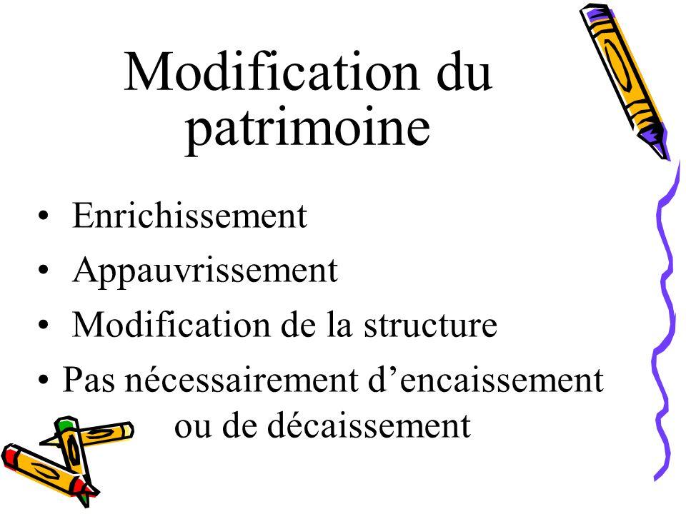 Modification du patrimoine Enrichissement Appauvrissement Modification de la structure Pas nécessairement dencaissement ou de décaissement