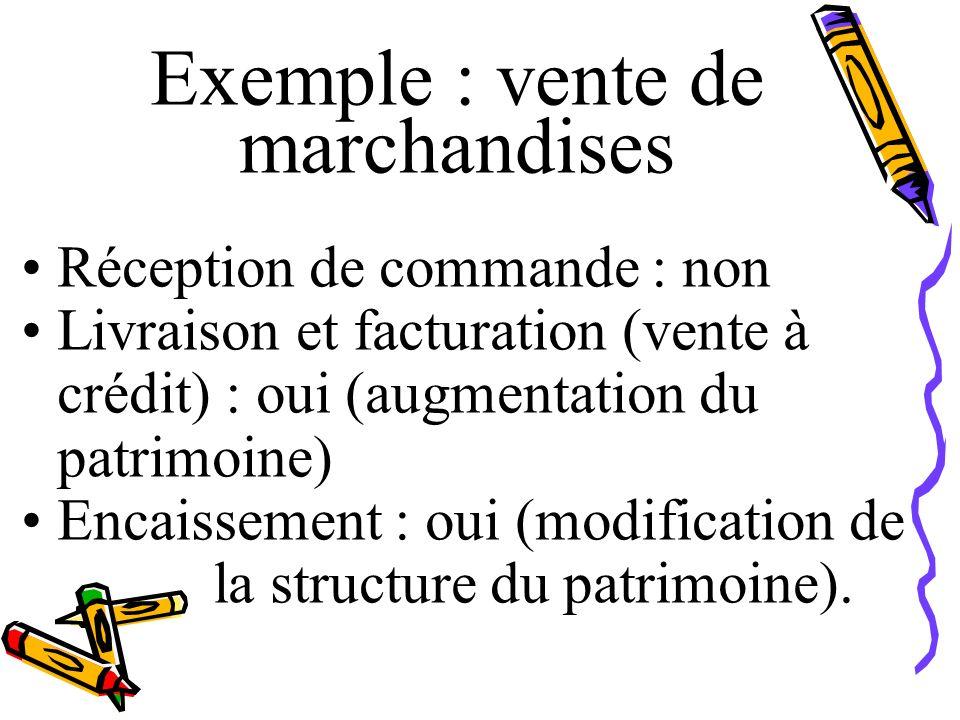 Exemple : vente de marchandises Réception de commande : non Livraison et facturation (vente à crédit) : oui (augmentation du patrimoine) Encaissement