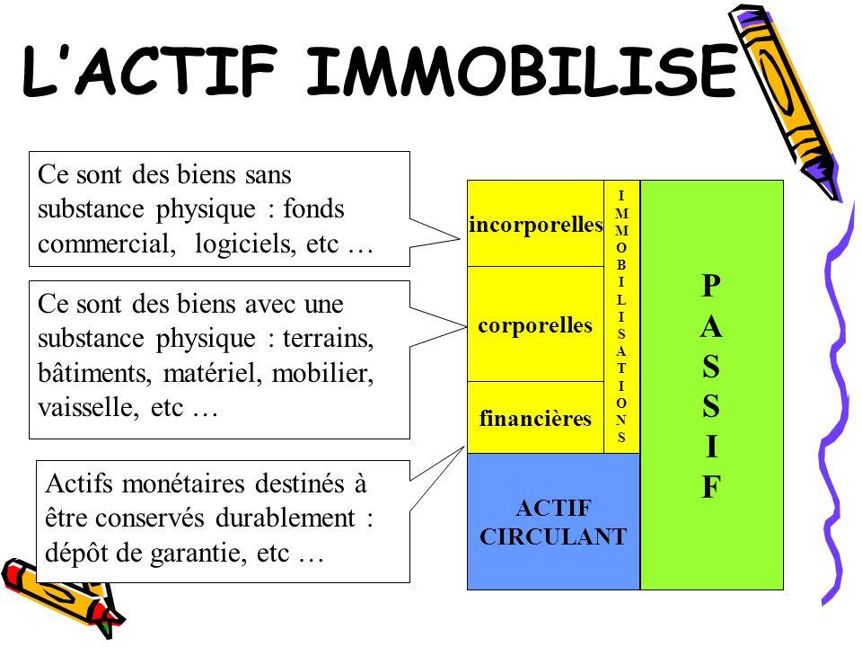 LACTIF IMMOBILISE PASSIFPASSIF incorporelles Ce sont des biens sans substance physique : fonds commercial, logiciels, etc … ACTIF CIRCULANT corporelle