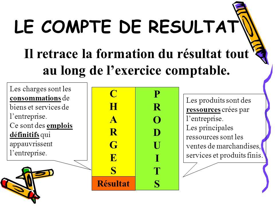 LE COMPTE DE RESULTAT Il retrace la formation du résultat tout au long de lexercice comptable. PRODUITSPRODUITS CHARGESCHARGES Les charges sont les co