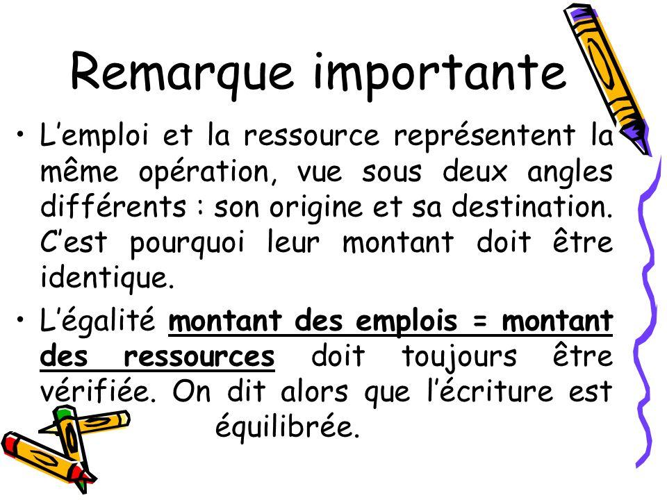 Remarque importante Lemploi et la ressource représentent la même opération, vue sous deux angles différents : son origine et sa destination. Cest pour