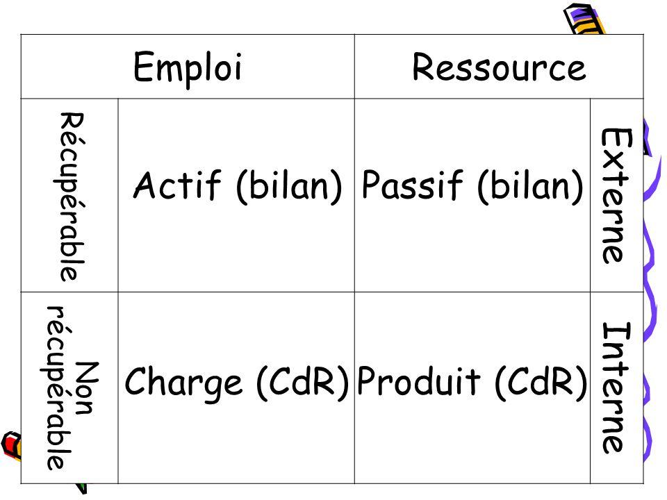 EmploiRessource Récupérable Actif (bilan)Passif (bilan) Externe Non récupérable Charge (CdR)Produit (CdR) Interne