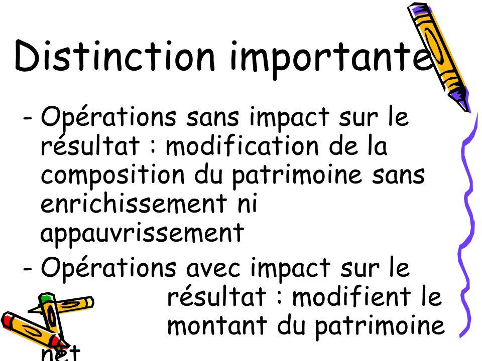 Distinction importante -Opérations sans impact sur le résultat : modification de la composition du patrimoine sans enrichissement ni appauvrissement -