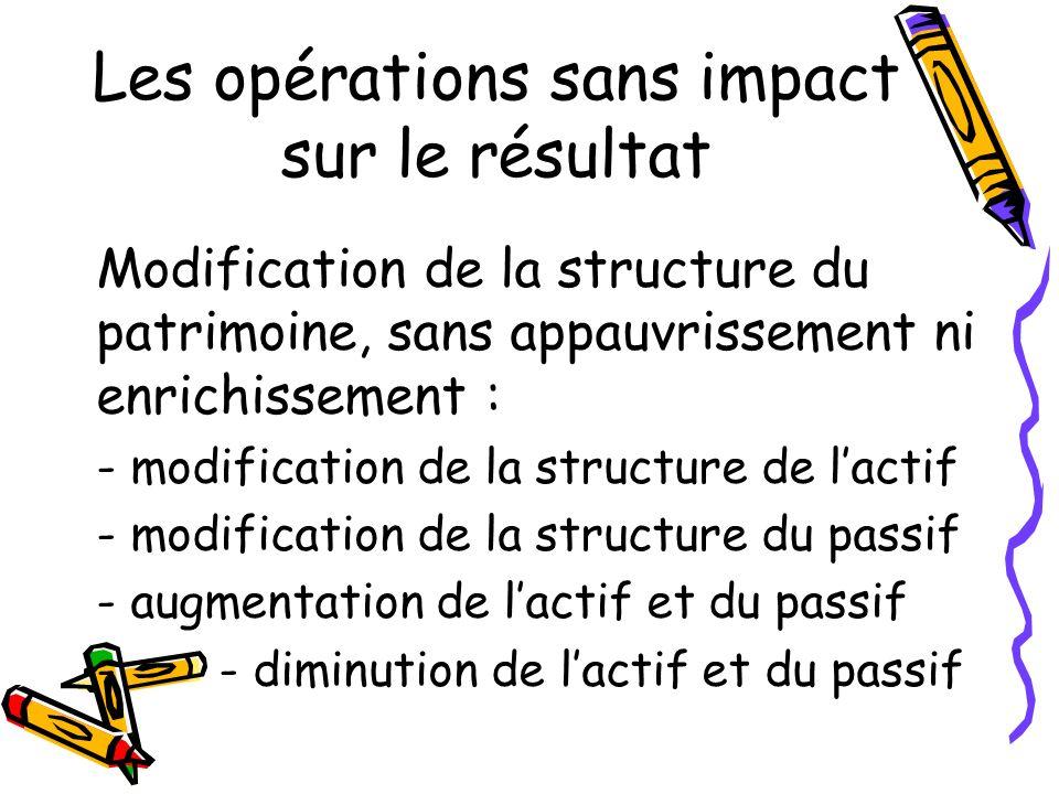 Les opérations sans impact sur le résultat Modification de la structure du patrimoine, sans appauvrissement ni enrichissement : - modification de la s