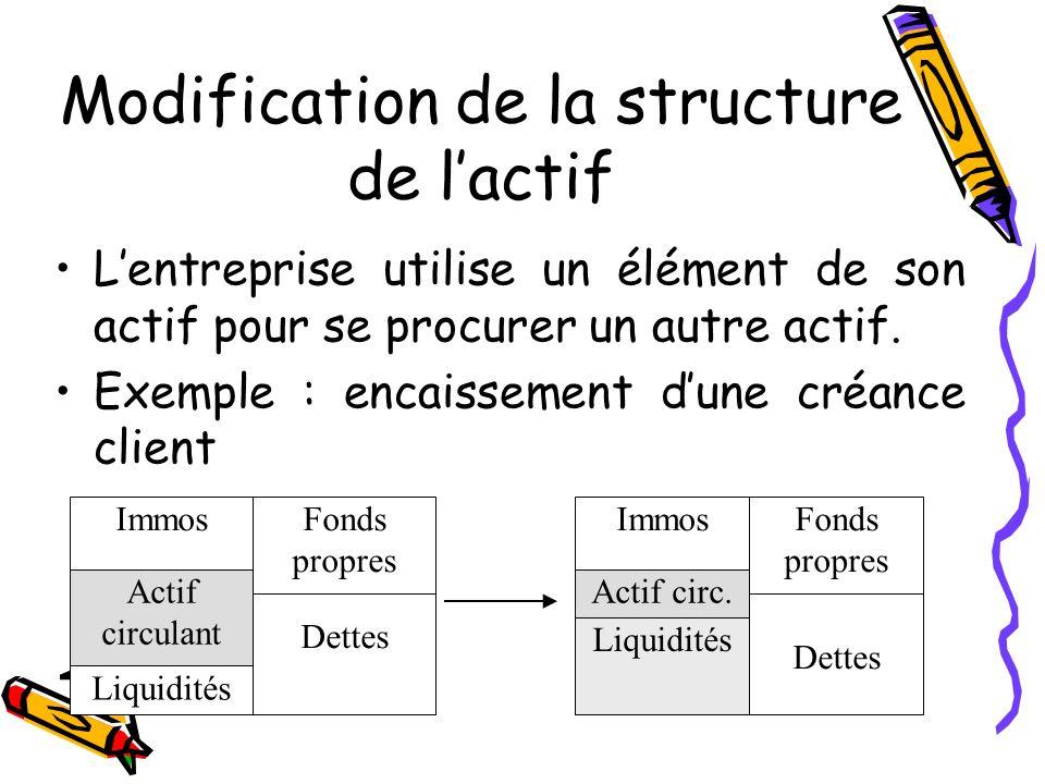 Modification de la structure de lactif Lentreprise utilise un élément de son actif pour se procurer un autre actif. Exemple : encaissement dune créanc