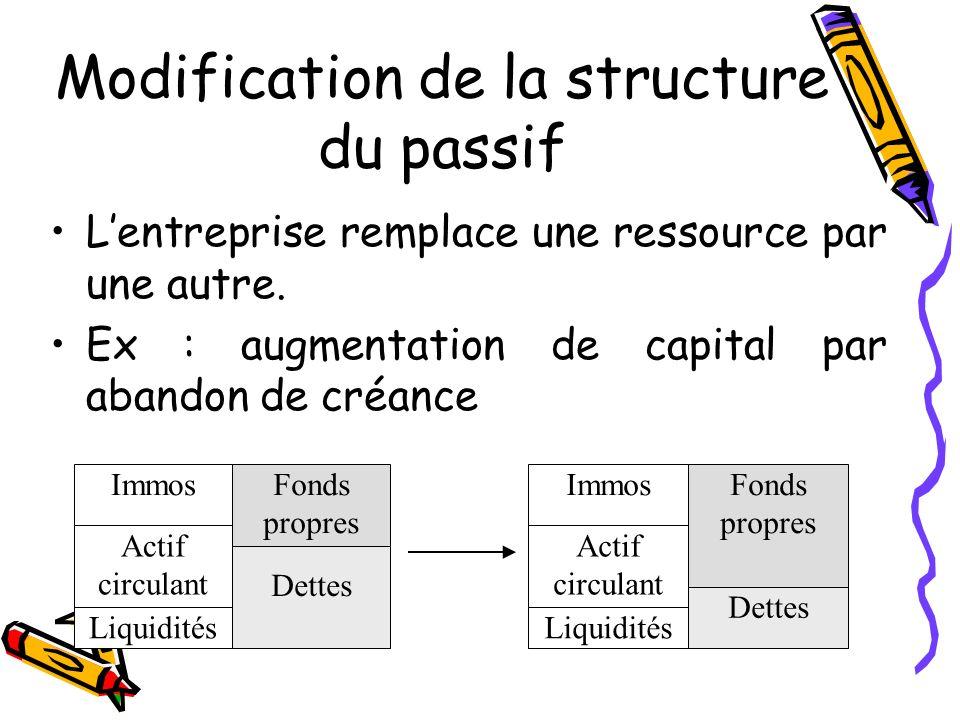 Modification de la structure du passif Lentreprise remplace une ressource par une autre. Ex : augmentation de capital par abandon de créance Immos Act