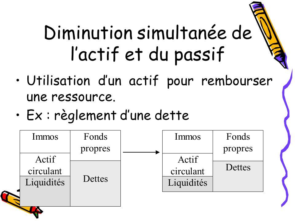 Diminution simultanée de lactif et du passif Utilisation dun actif pour rembourser une ressource. Ex : règlement dune dette Immos Actif circulant Liqu