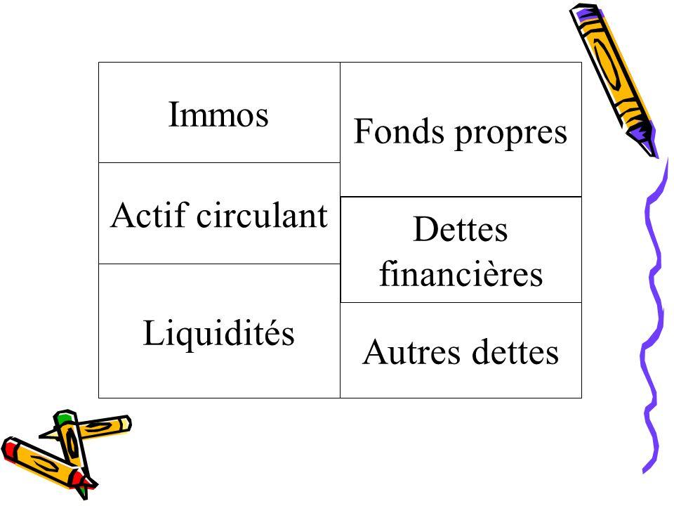 Immos Actif circulant Liquidités Fonds propres Dettes financières Autres dettes