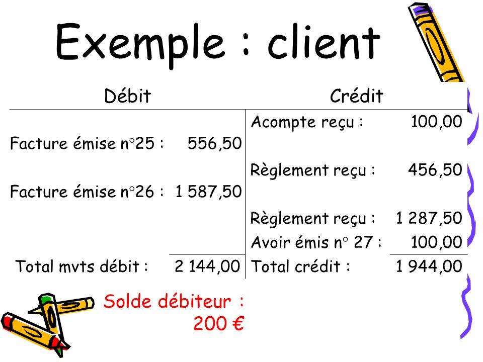 Exemple : client DébitCrédit Acompte reçu :100,00 Facture émise n°25 :556,50 Règlement reçu :456,50 Facture émise n°26 :1 587,50 Règlement reçu :1 287