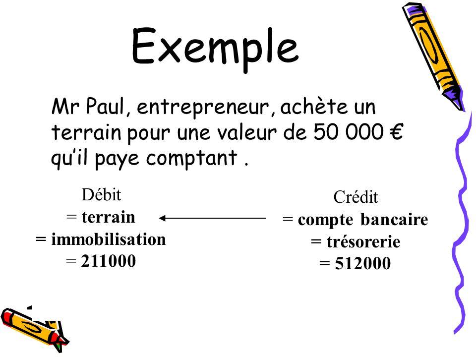 Exemple Mr Paul, entrepreneur, achète un terrain pour une valeur de 50 000 quil paye comptant. Crédit = compte bancaire = trésorerie = 512000 Débit =
