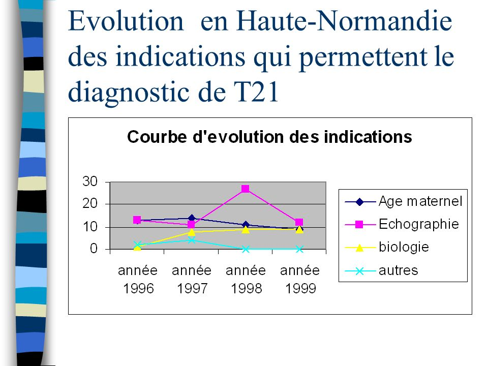 Evolution en Haute-Normandie des indications qui permettent le diagnostic de T21