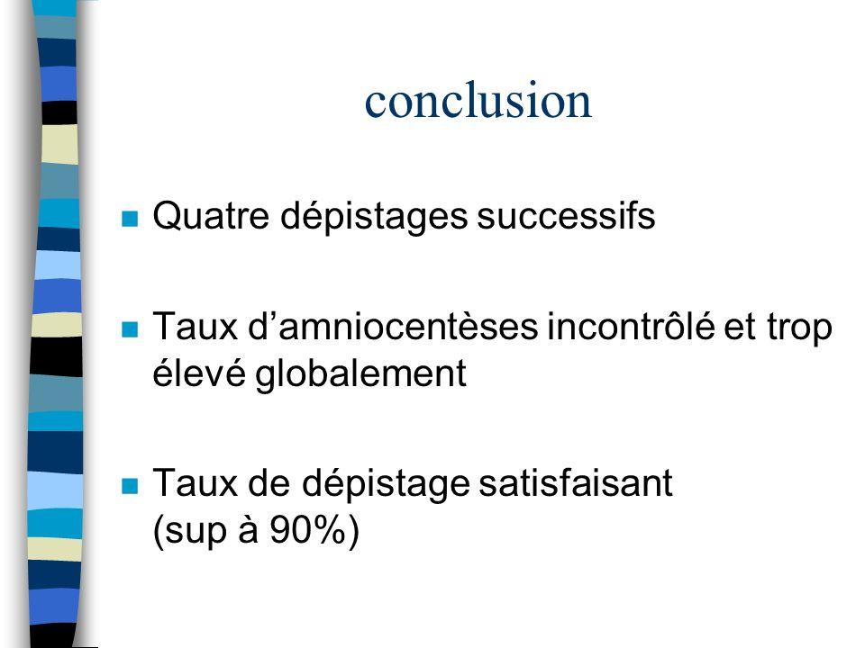 conclusion n Quatre dépistages successifs n Taux damniocentèses incontrôlé et trop élevé globalement n Taux de dépistage satisfaisant (sup à 90%)