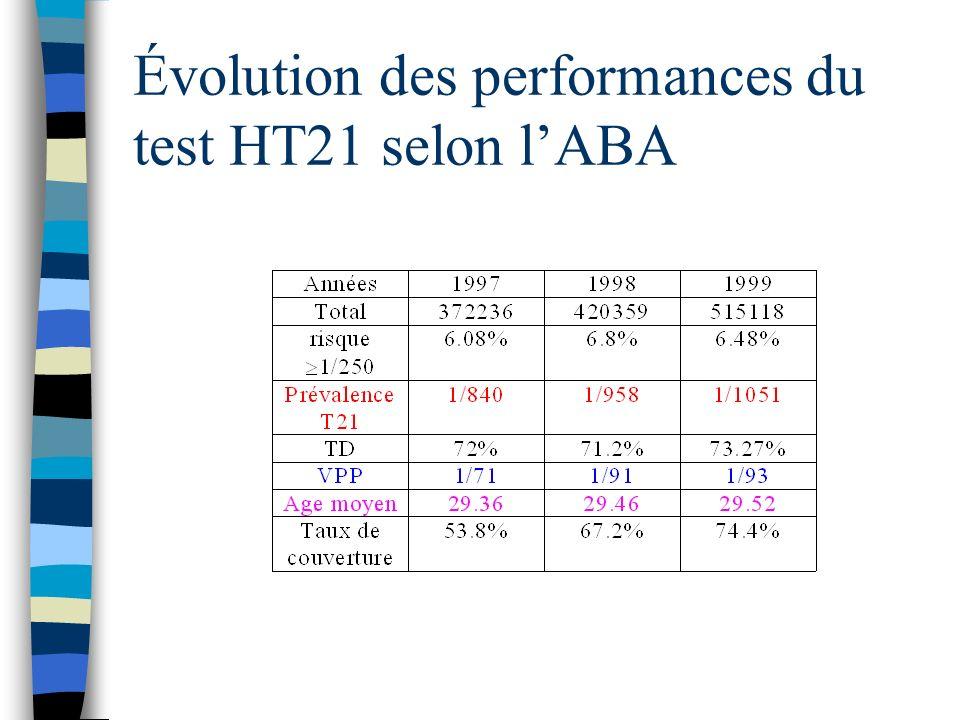 Évolution des performances du test HT21 selon lABA