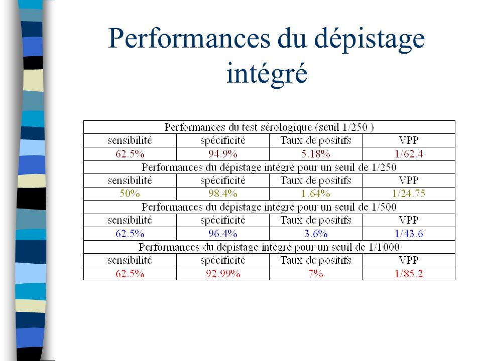 Performances du dépistage intégré