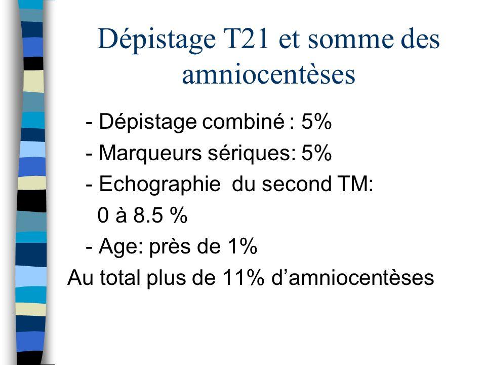Dépistage T21 et somme des amniocentèses - Dépistage combiné : 5% - Marqueurs sériques: 5% - Echographie du second TM: 0 à 8.5 % - Age: près de 1% Au