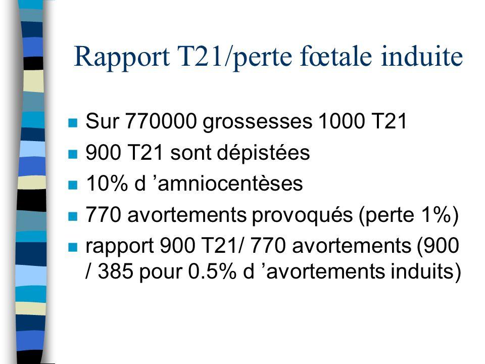 Rapport T21/perte fœtale induite n Sur 770000 grossesses 1000 T21 n 900 T21 sont dépistées n 10% d amniocentèses n 770 avortements provoqués (perte 1%