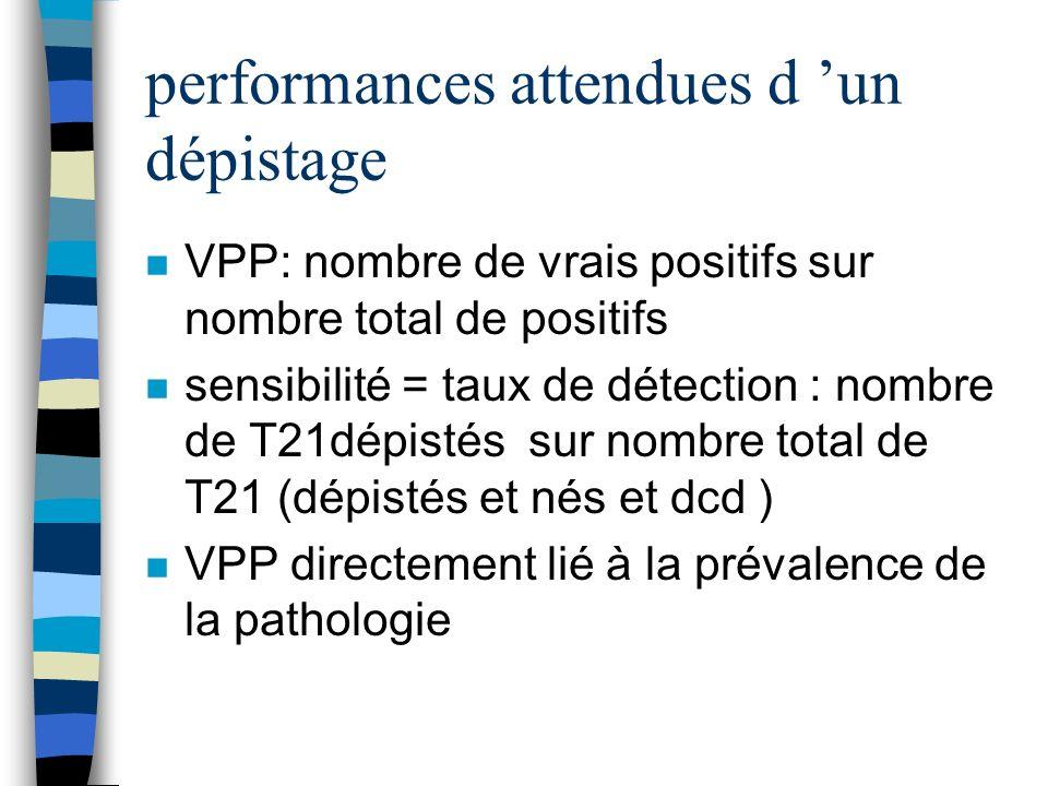 performances attendues d un dépistage n VPP: nombre de vrais positifs sur nombre total de positifs n sensibilité = taux de détection : nombre de T21dé