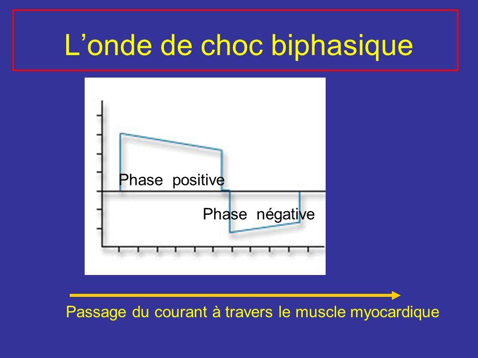 Londe de choc biphasique Phase positive Phase négative Passage du courant à travers le muscle myocardique
