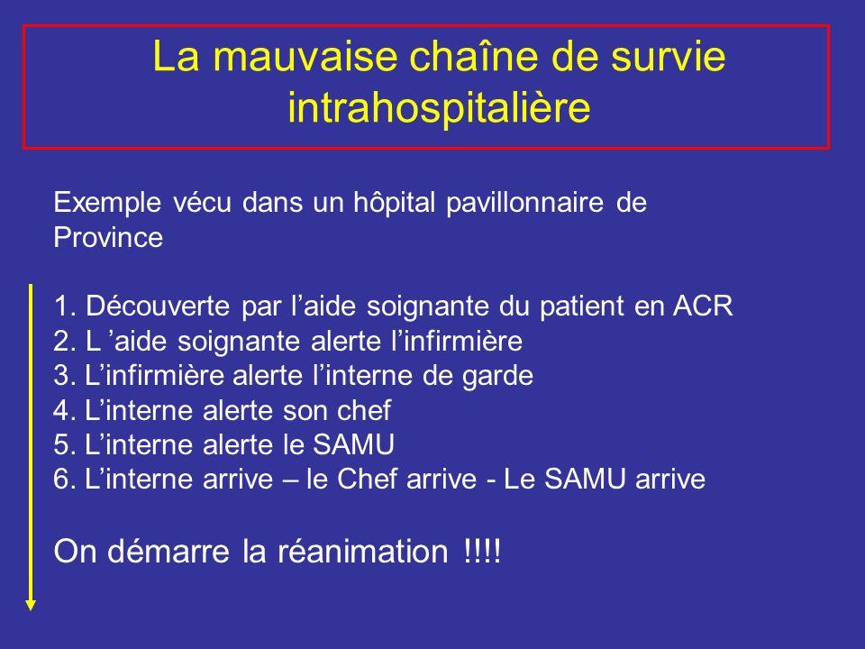 La mauvaise chaîne de survie intrahospitalière Exemple vécu dans un hôpital pavillonnaire de Province 1.Découverte par laide soignante du patient en A