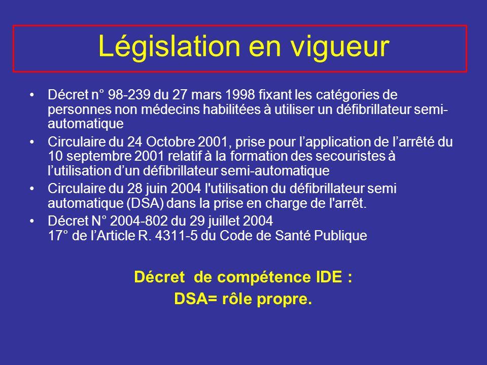 Législation en vigueur Décret n° 98-239 du 27 mars 1998 fixant les catégories de personnes non médecins habilitées à utiliser un défibrillateur semi-