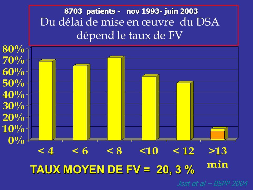 8703 patients - nov 1993- juin 2003 Du délai de mise en œuvre du DSA dépend le taux de FV TAUX MOYEN DE FV = 20, 3 % TAUX MOYEN DE FV = 20, 3 % Jost e