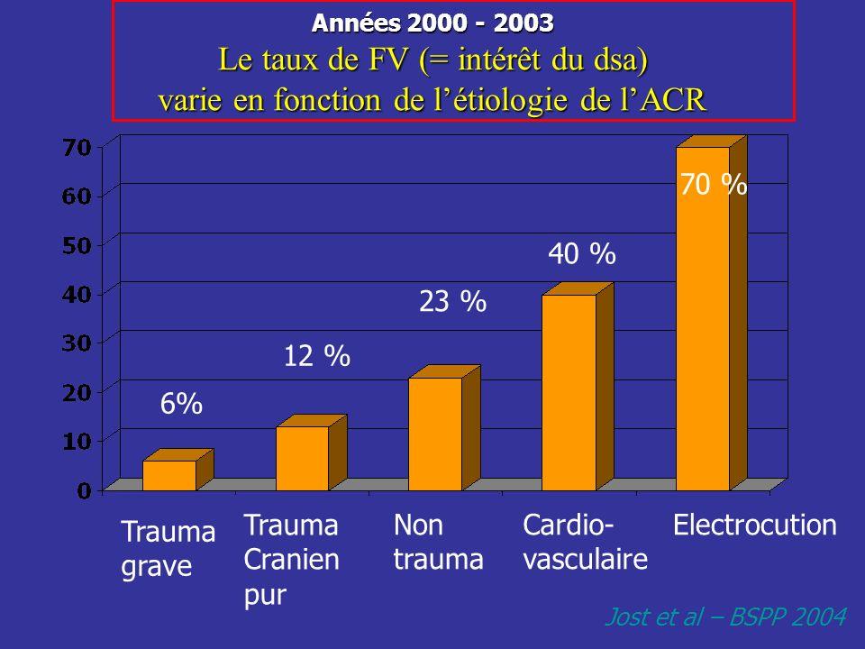 Trauma grave Trauma Cranien pur Non trauma Cardio- vasculaire Electrocution Années 2000 - 2003 Le taux de FV (= intérêt du dsa) varie en fonction de l