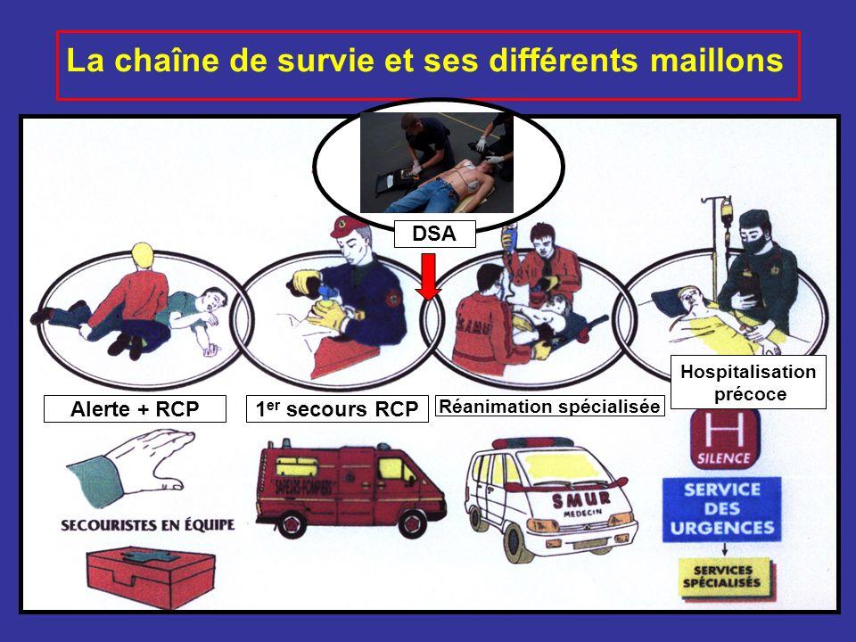 La chaîne de survie et ses différents maillons Alerte + RCP1 er secours RCP DSA Réanimation spécialisée Hospitalisation précoce