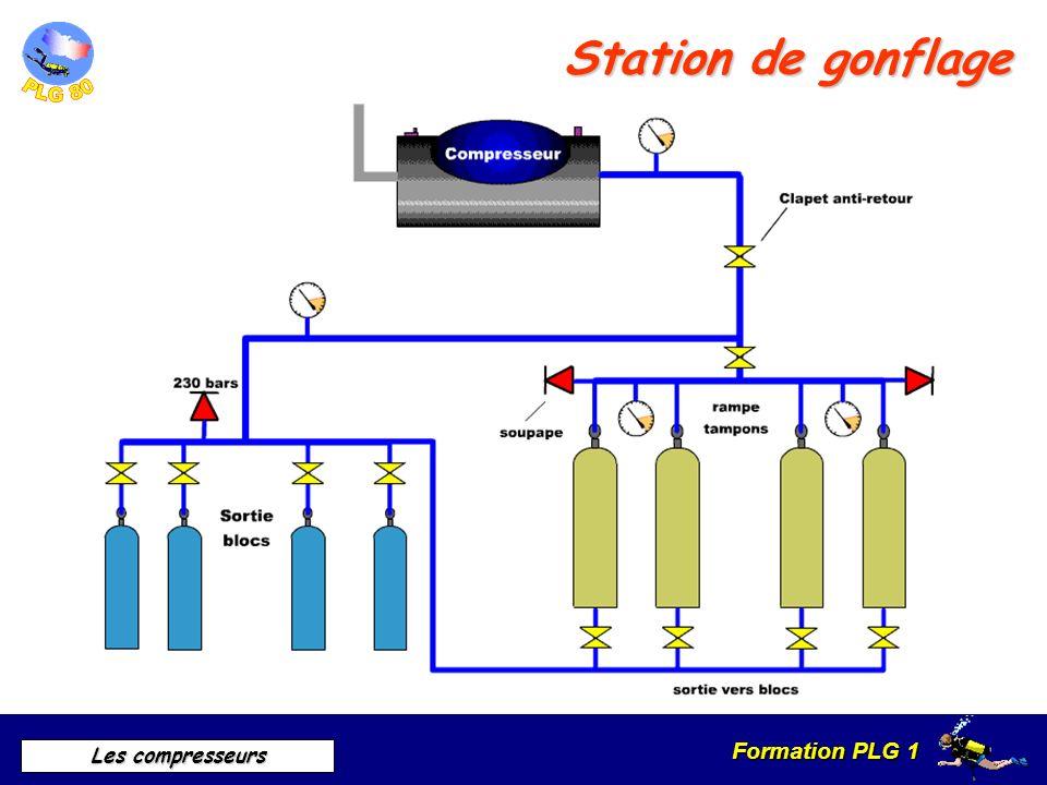 Formation PLG 1 Les compresseurs Station de gonflage