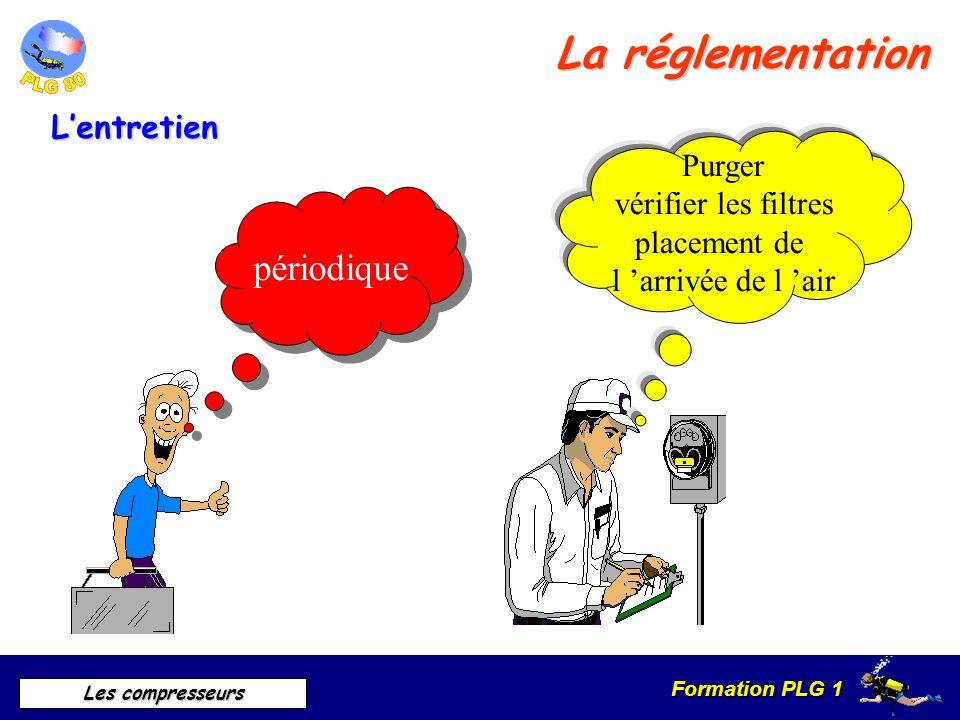 Formation PLG 1 Les compresseurs La réglementation Lentretien périodique Purger vérifier les filtres placement de l arrivée de l air