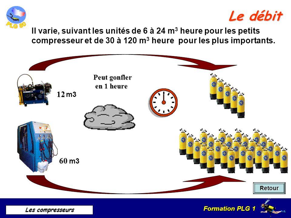 Formation PLG 1 Les compresseurs Le débit Il varie, suivant les unités de 6 à 24 m 3 heure pour les petits compresseur et de 30 à 120 m 3 heure pour l